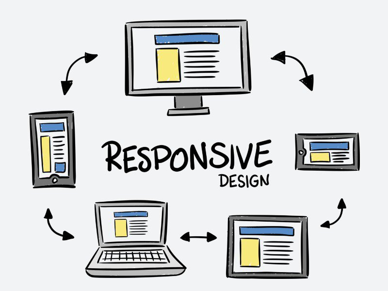 Basic SEO Tips for Beginners: Responsive Design