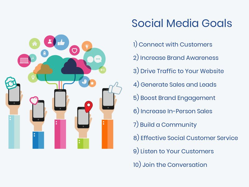 How to market your company through social media: Goals