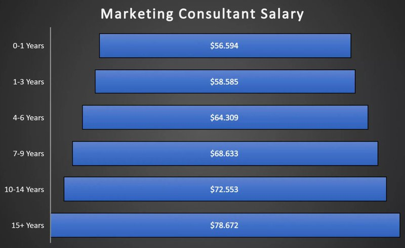 Marketing consultant average yearly salary in the USA by years of experience - source: Glassdoor 2020