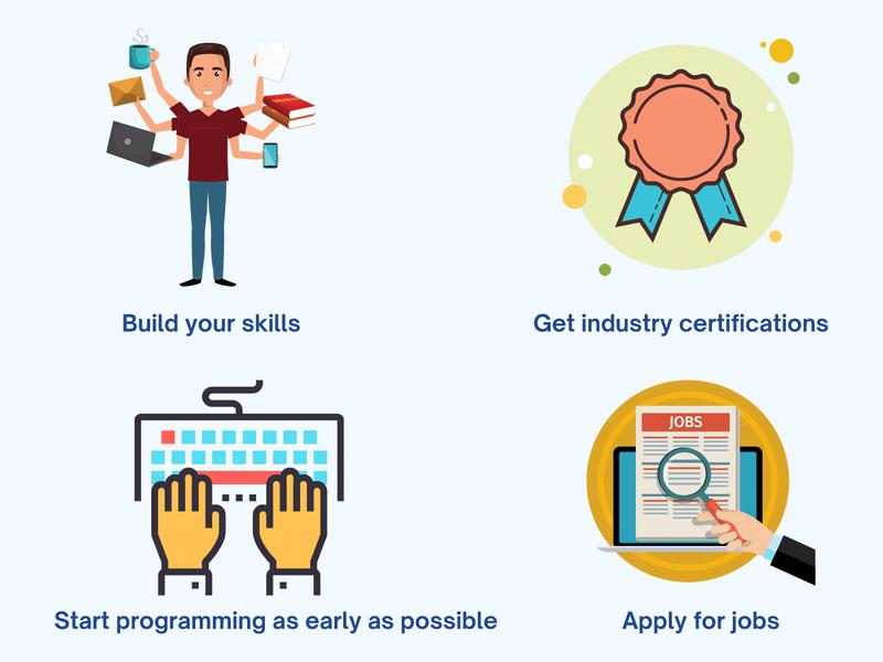Starting career in technology visual representation
