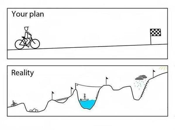 A graph of your plan vs reality