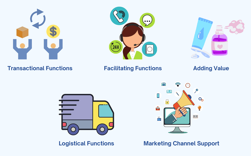 Functions of Channels