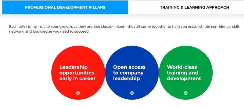 Trainign in business services
